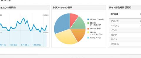 Google Analyticsでどこからどのページに来ているのかを調べる