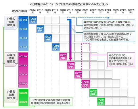 三菱UFJ投信株式会社 特集 日本版ISAより