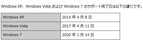 Windowsシリーズのサポートライフサイクル